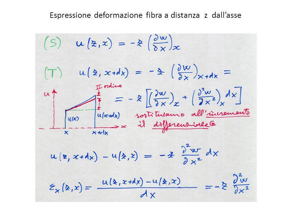 Espressione deformazione fibra a distanza z dallasse
