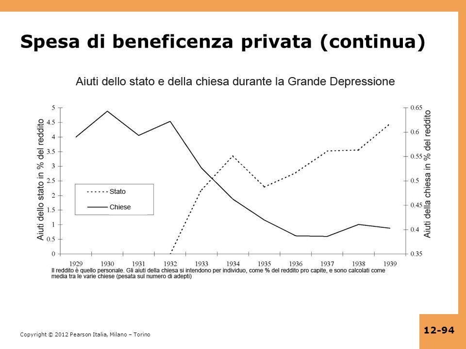 Copyright © 2012 Pearson Italia, Milano – Torino 12-94 Spesa di beneficenza privata (continua)