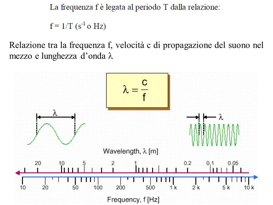 Relazione tra la frequenza f, velocità c di propagazione del suono nel mezzo e lunghezza donda