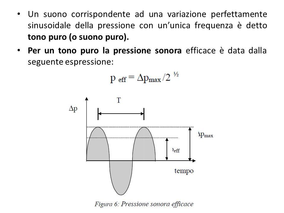Un suono corrispondente ad una variazione perfettamente sinusoidale della pressione con ununica frequenza è detto tono puro (o suono puro). Per un ton