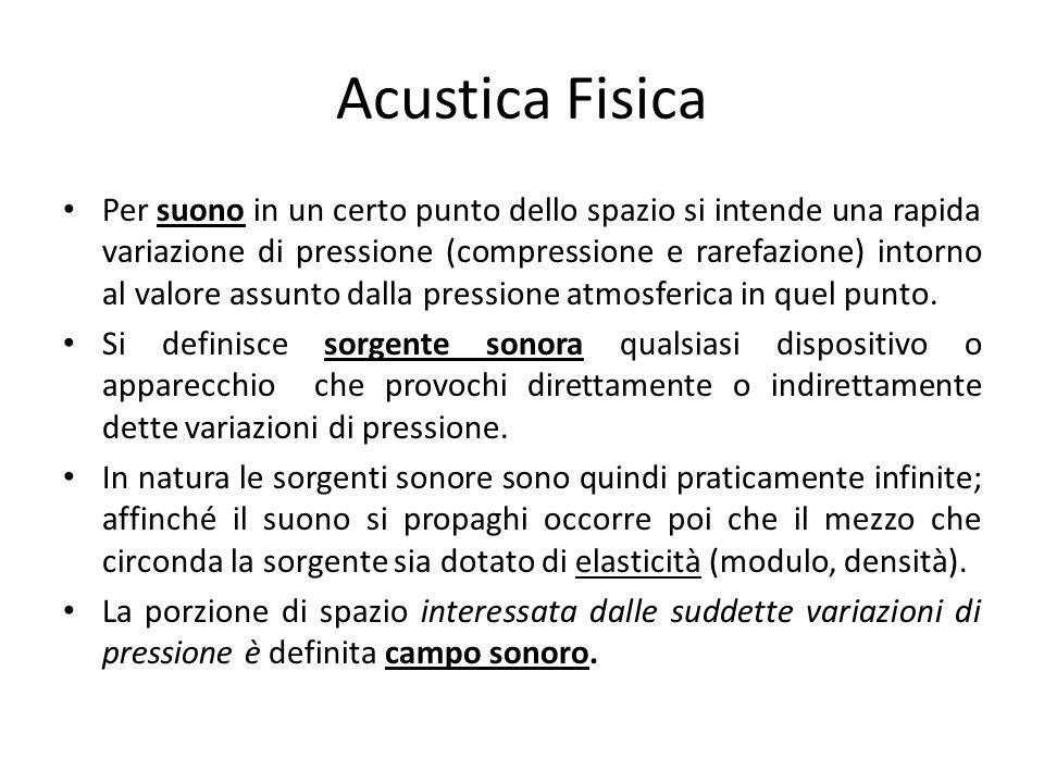 Acustica Fisica Per suono in un certo punto dello spazio si intende una rapida variazione di pressione (compressione e rarefazione) intorno al valore