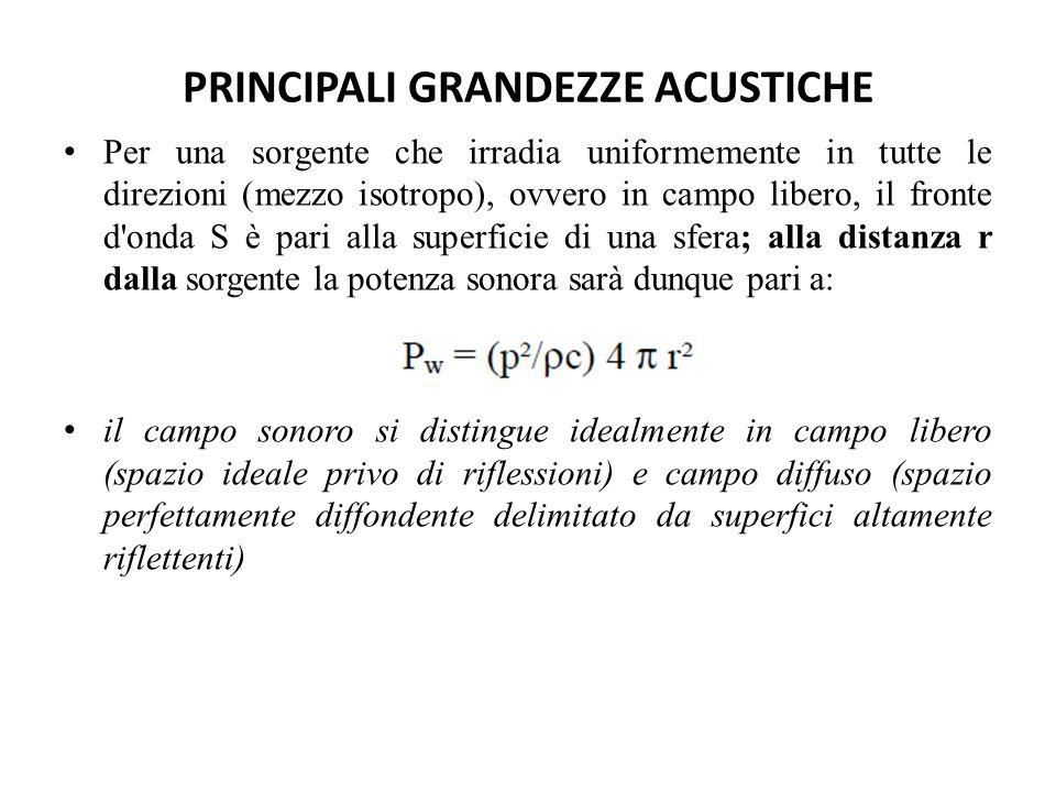 PRINCIPALI GRANDEZZE ACUSTICHE Per una sorgente che irradia uniformemente in tutte le direzioni (mezzo isotropo), ovvero in campo libero, il fronte d'
