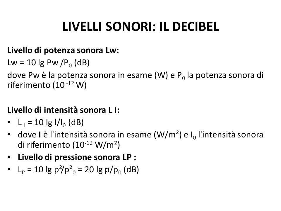LIVELLI SONORI: IL DECIBEL Livello di potenza sonora Lw: Lw = 10 lg Pw /P 0 (dB) dove Pw è la potenza sonora in esame (W) e P 0 la potenza sonora di r