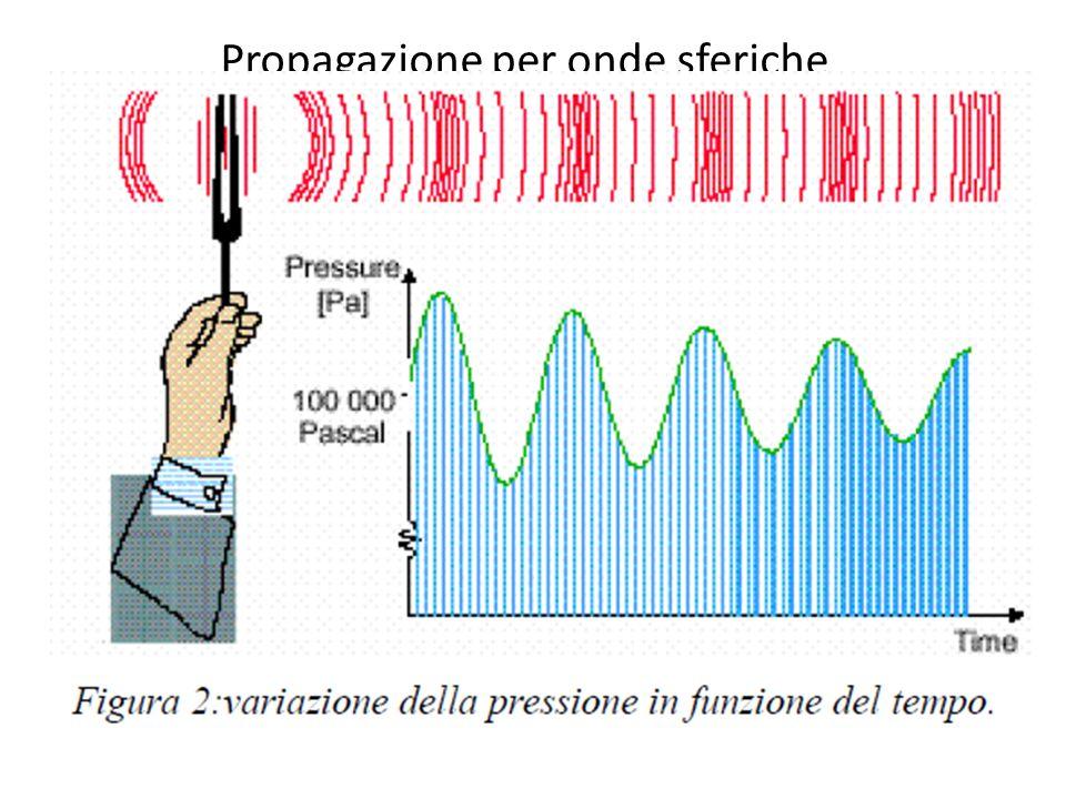 Attenuazione della trasmissione aerea Quando si studia la propagazione del suono in un ambiente, occorre tener conto di alcune cause di attenuazione o comunque variazione del fenomeno
