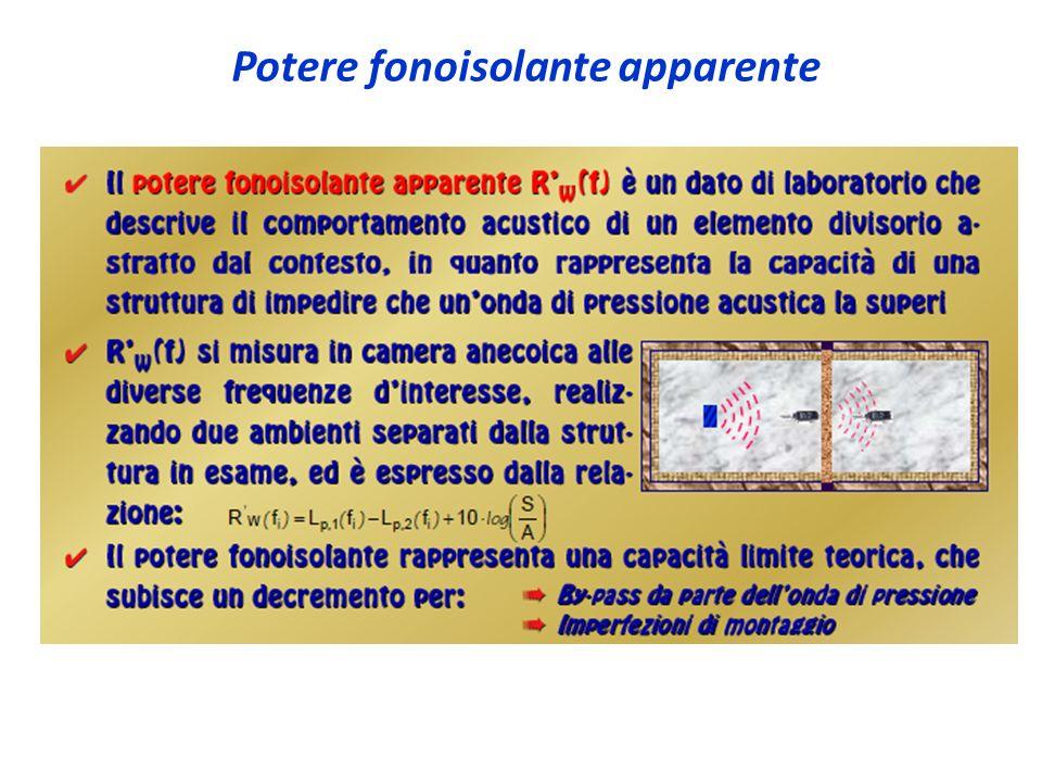 Potere fonoisolante apparente
