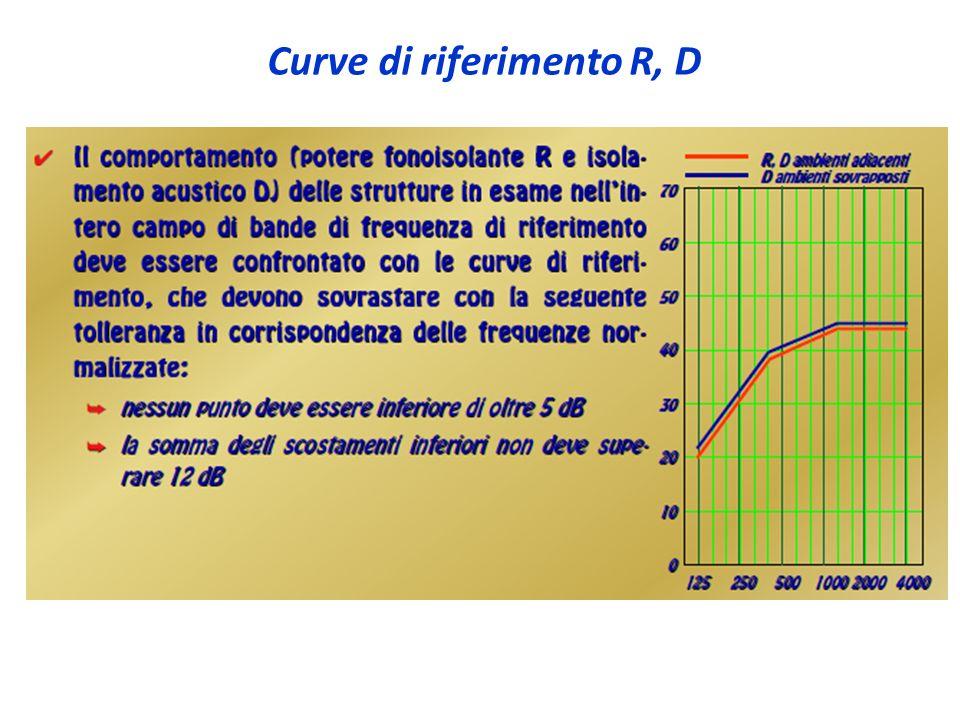 Curve di riferimento R, D
