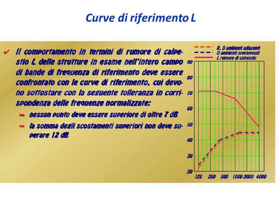 Curve di riferimento L