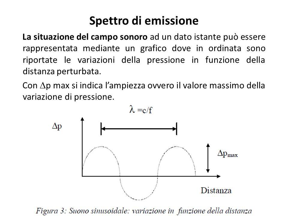 Spettro di emissione La situazione del campo sonoro ad un dato istante può essere rappresentata mediante un grafico dove in ordinata sono riportate le