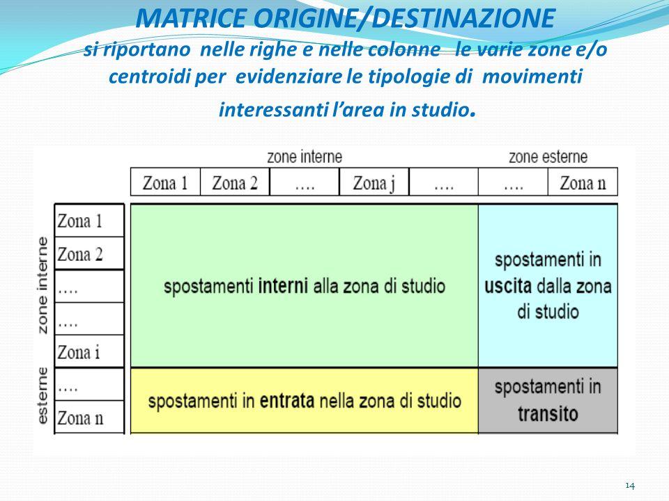 MATRICE ORIGINE/DESTINAZIONE si riportano nelle righe e nelle colonne le varie zone e/o centroidi per evidenziare le tipologie di movimenti interessan
