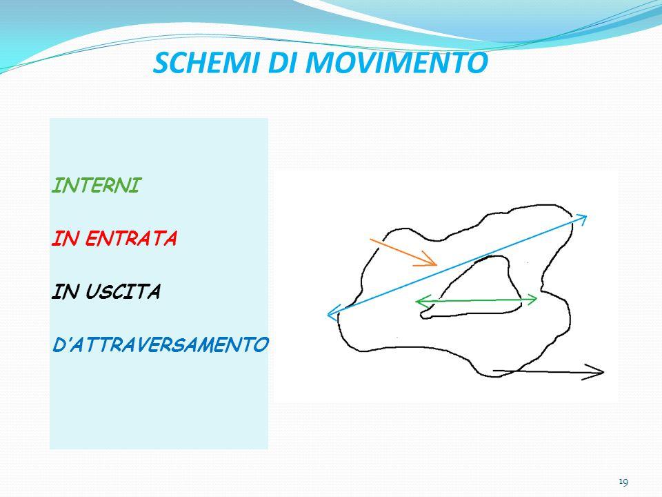 SCHEMI DI MOVIMENTO INTERNI IN ENTRATA IN USCITA DATTRAVERSAMENTO 19