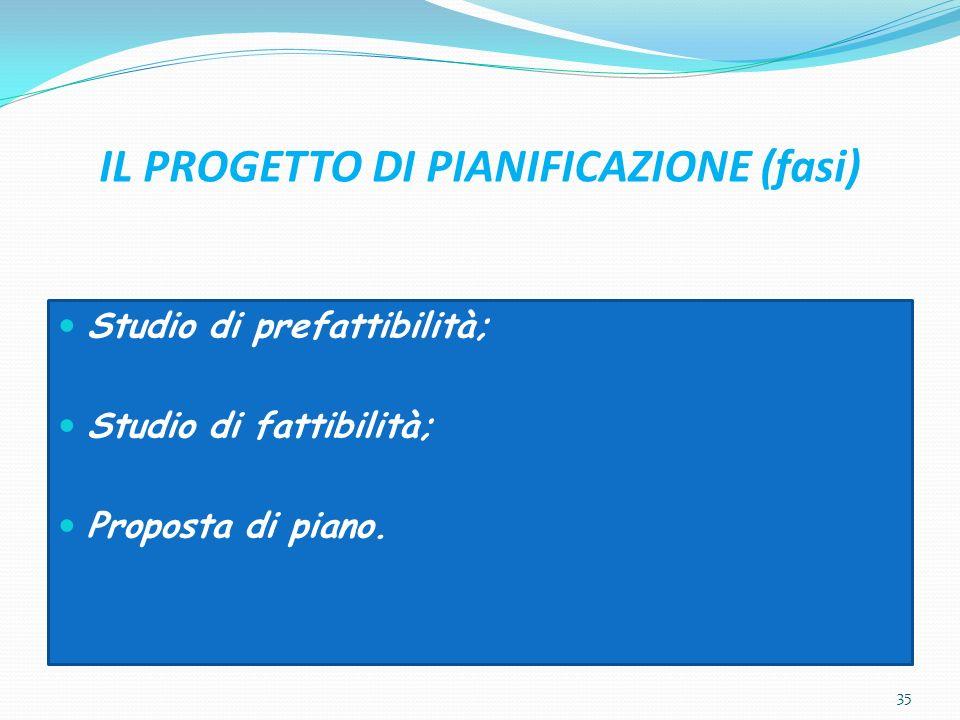 IL PROGETTO DI PIANIFICAZIONE (fasi) Studio di prefattibilità; Studio di fattibilità; Proposta di piano. 35