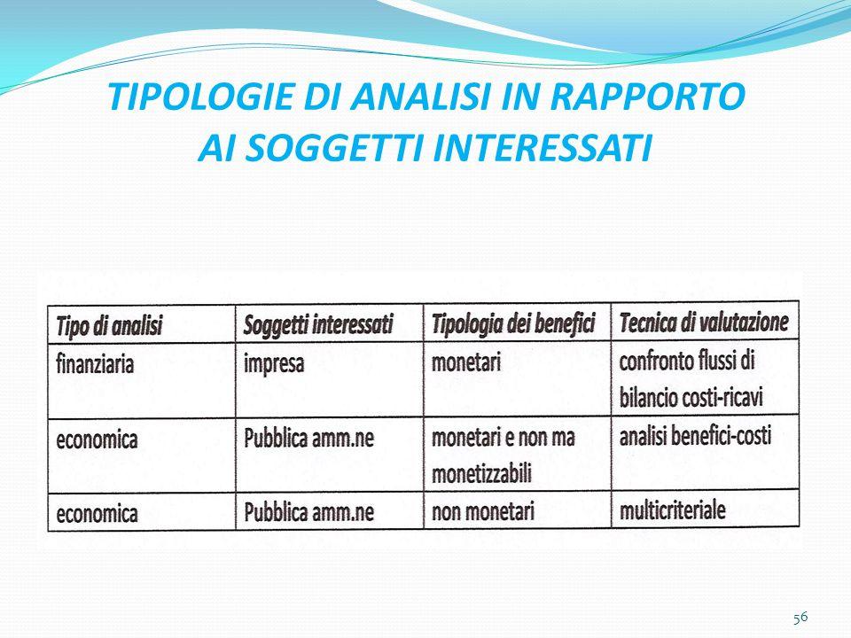 TIPOLOGIE DI ANALISI IN RAPPORTO AI SOGGETTI INTERESSATI 56