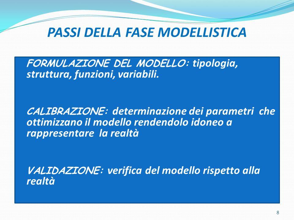 PASSI DELLA FASE MODELLISTICA FORMULAZIONE DEL MODELLO: tipologia, struttura, funzioni, variabili. CALIBRAZIONE: determinazione dei parametri che otti