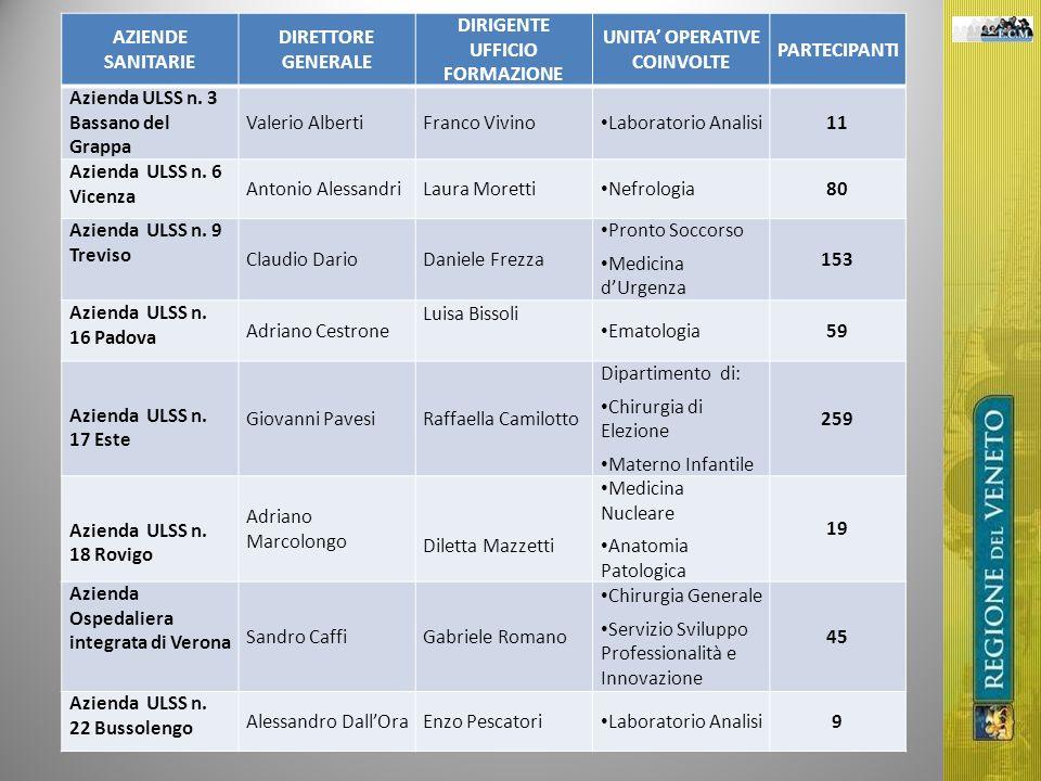AZIENDE SANITARIE DIRETTORE GENERALE DIRIGENTE UFFICIO FORMAZIONE UNITA OPERATIVE COINVOLTE PARTECIPANTI Azienda ULSS n. 3 Bassano del Grappa Valerio