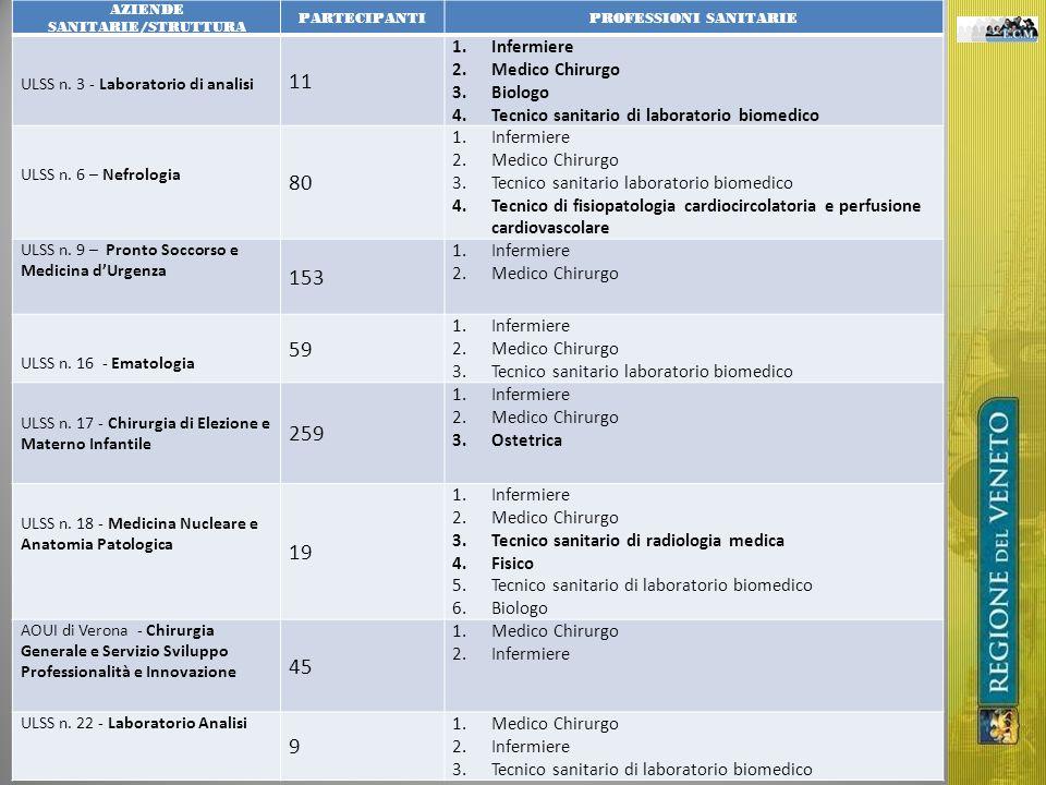 AZIENDE SANITARIE/STRUTTURA PARTECIPANTIPROFESSIONI SANITARIE ULSS n. 3 - Laboratorio di analisi 11 1.Infermiere 2.Medico Chirurgo 3.Biologo 4.Tecnico