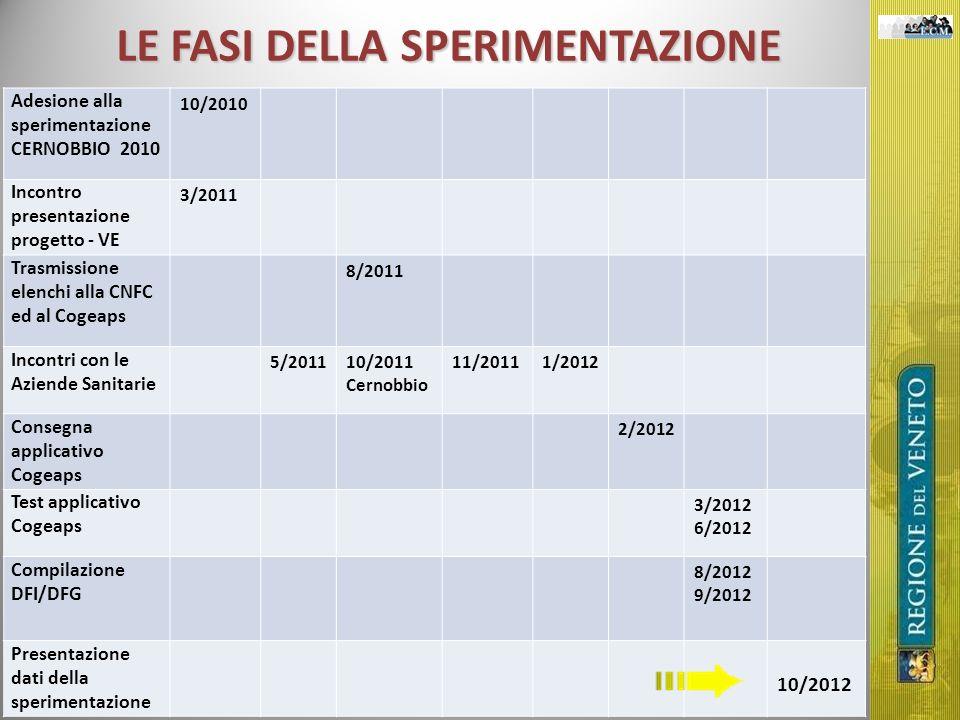 LE FASI DELLA SPERIMENTAZIONE Adesione alla sperimentazione CERNOBBIO 2010 10/2010 Incontro presentazione progetto - VE 3/2011 Trasmissione elenchi al