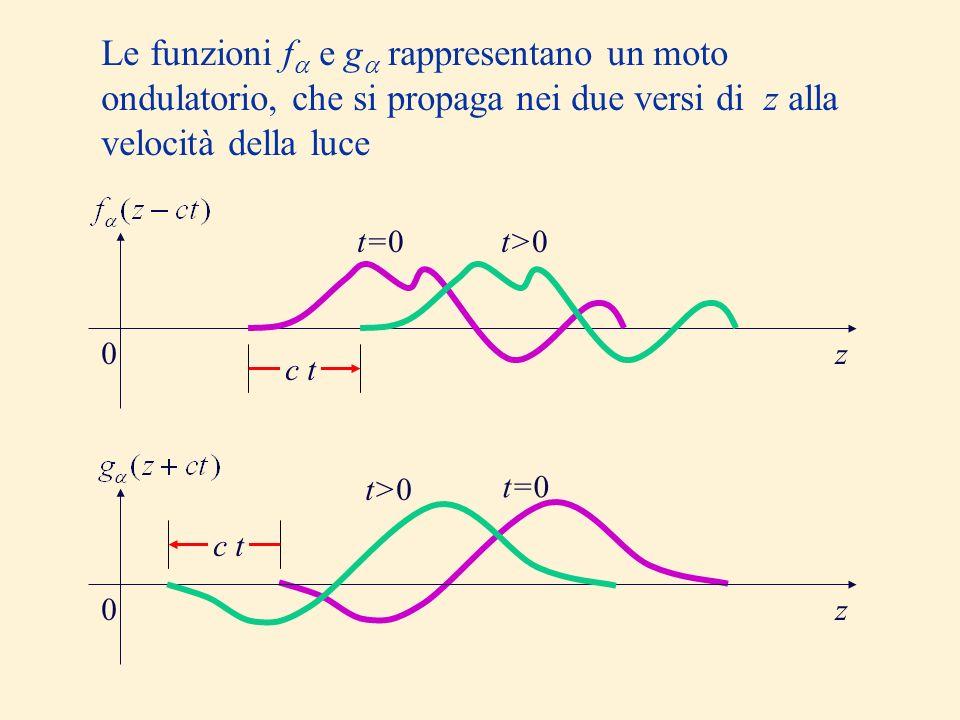 Le funzioni f e g rappresentano un moto ondulatorio, che si propaga nei due versi di z alla velocità della luce t=0t>0 c t 0z 0z t>0 t=0