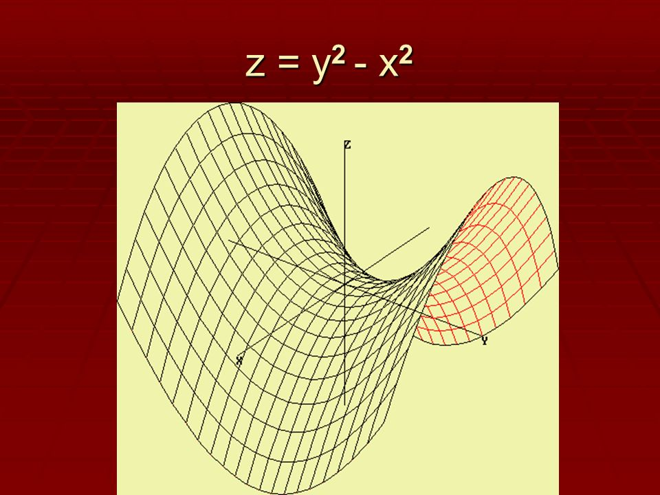 z = y 2 - x 2