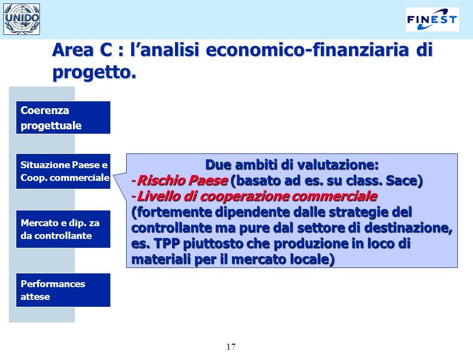 17 Coerenza progettuale Situazione Paese e Coop. commerciale Performances attese Mercato e dip.