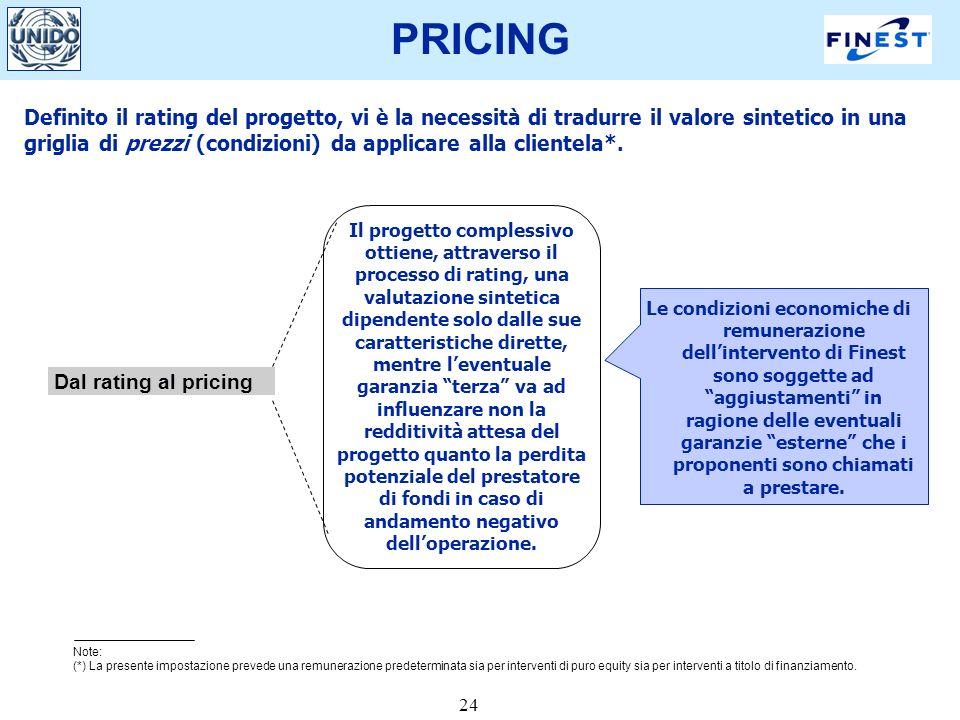 24 PRICING Definito il rating del progetto, vi è la necessità di tradurre il valore sintetico in una griglia di prezzi (condizioni) da applicare alla clientela*.