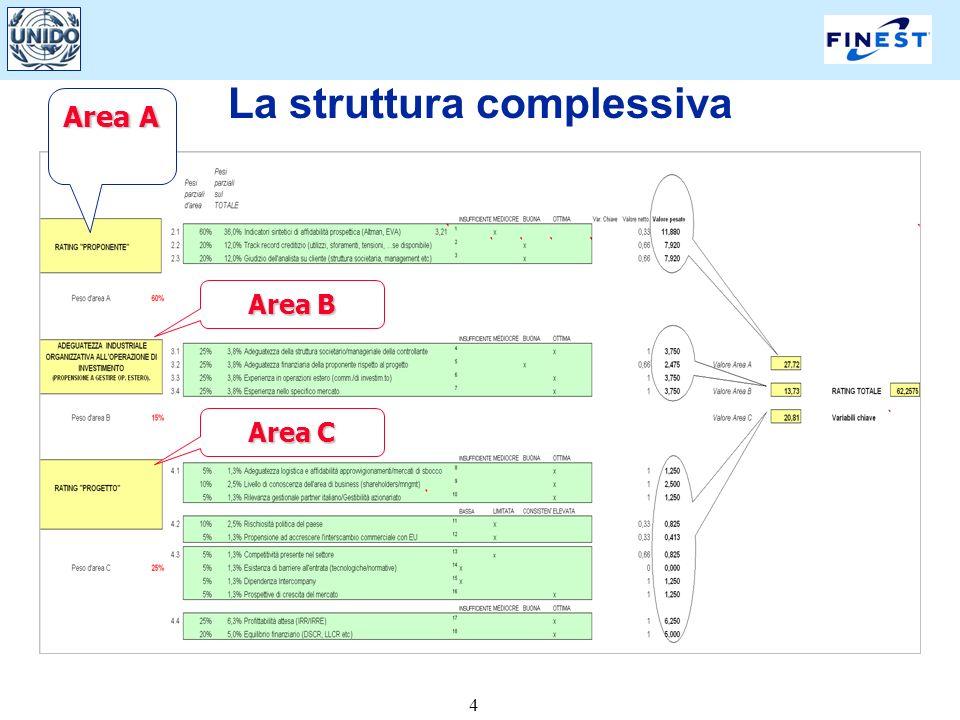 4 La struttura complessiva Area A Area B Area C