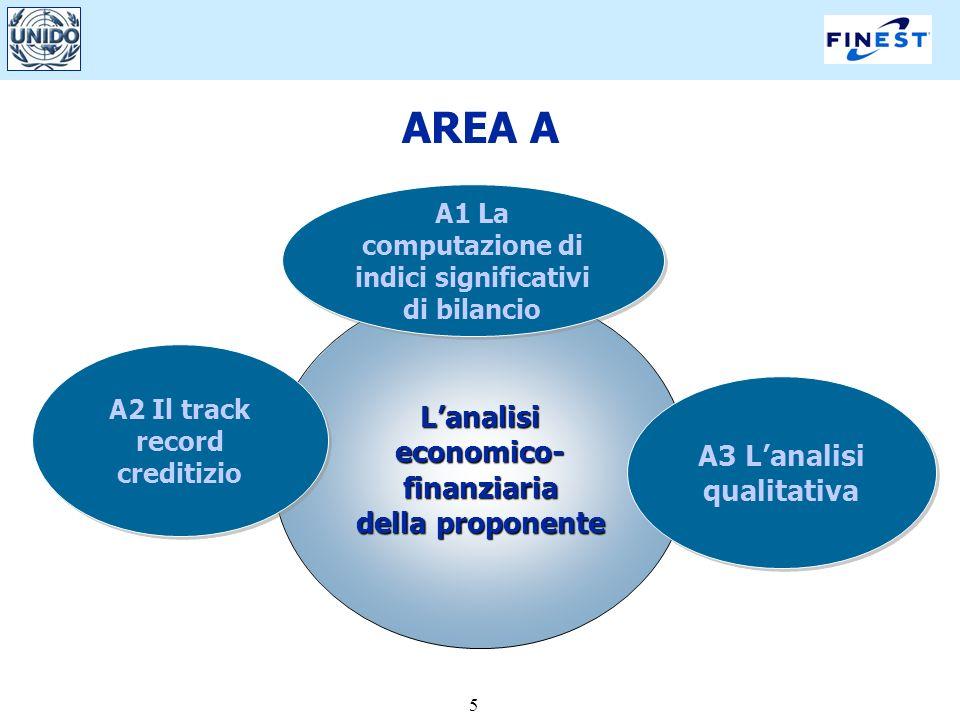 5 AREA A Lanalisi economico- finanziaria della proponente A3 Lanalisi qualitativa A1 La computazione di indici significativi di bilancio A2 Il track record creditizio