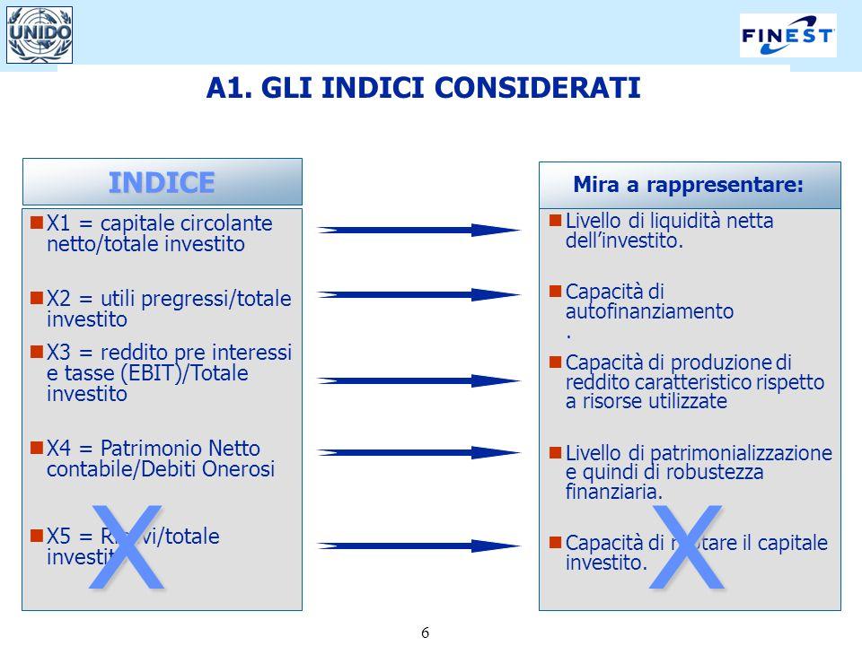 6 A1. GLI INDICI CONSIDERATI Mira a rappresentare: X1 = capitale circolante netto/totale investito X2 = utili pregressi/totale investito X3 = reddito