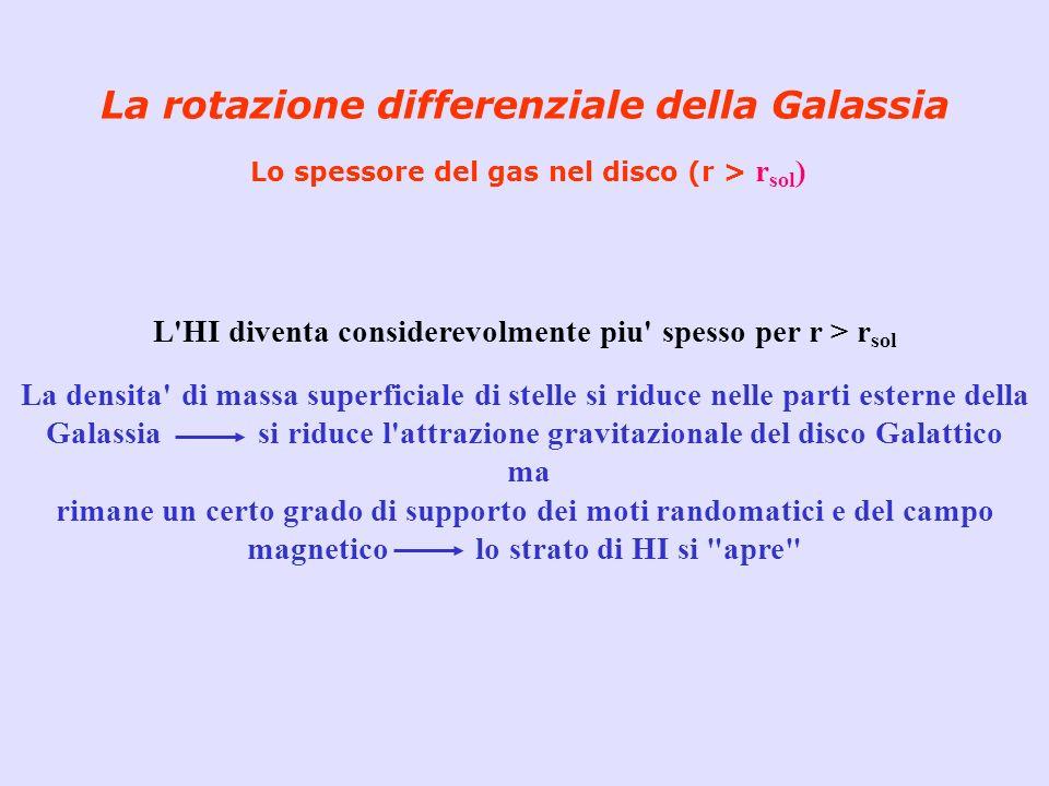 La rotazione differenziale della Galassia Lo spessore del gas nel disco (r > r sol ) L'HI diventa considerevolmente piu' spesso per r > r sol La densi