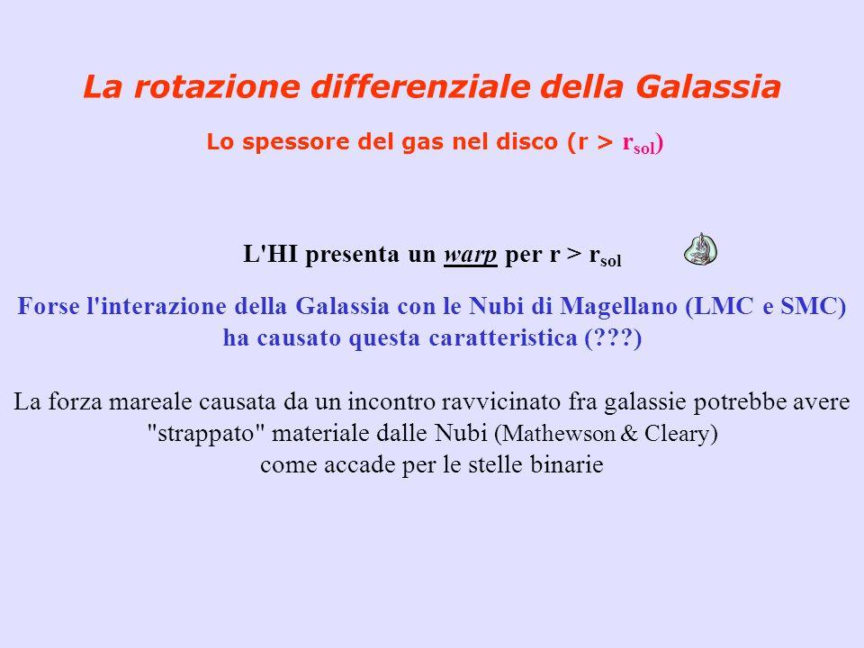 La rotazione differenziale della Galassia Lo spessore del gas nel disco (r > r sol ) L'HI presenta un warp per r > r sol Forse l'interazione della Gal