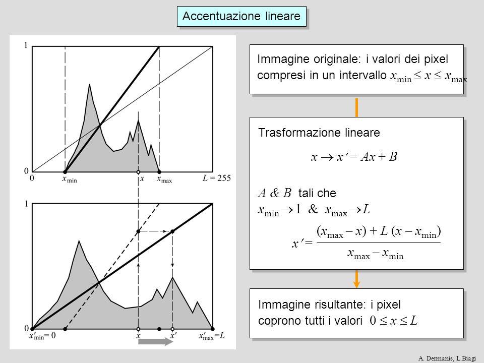 Accentuazione lineare Immagine originale: i valori dei pixel compresi in un intervallo x min x x max Immagine risultante: i pixel coprono tutti i valori 0 x L (x max – x) + L (x – x min ) x = x max – x min x x = Ax + B A & B tali che x min 1 & x max L Trasformazione lineare A.
