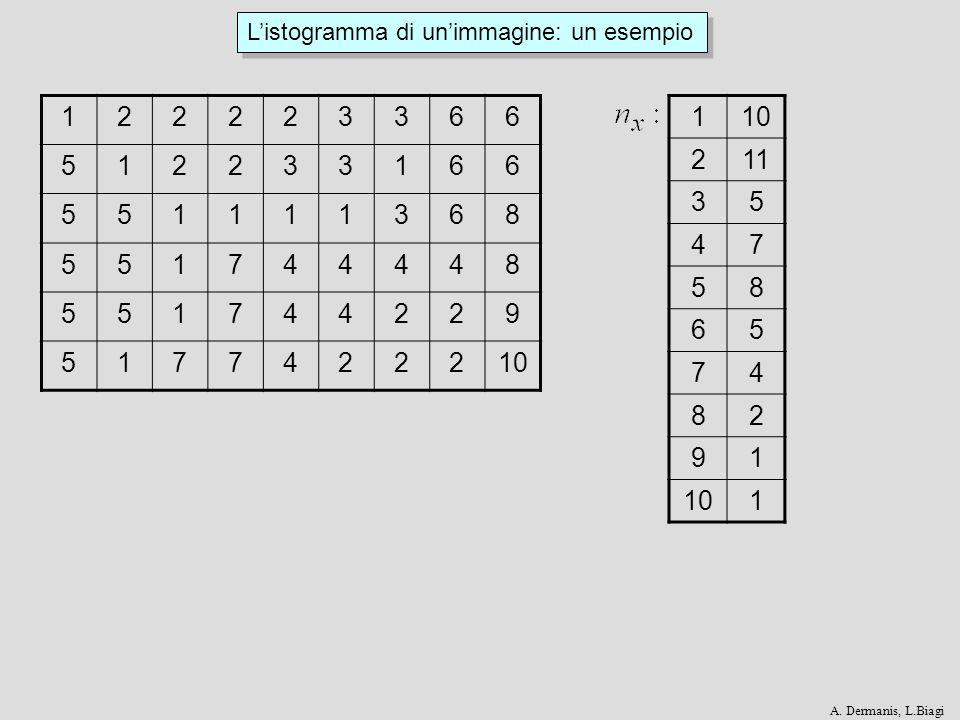 Listogramma di unimmagine F x = Frequenza cumulativa del valore x : NxNx N N x = n z z 1 x Numero di pixel con valore x : x FxFx Istogramma cumulativo: 1128255 1 0 A.