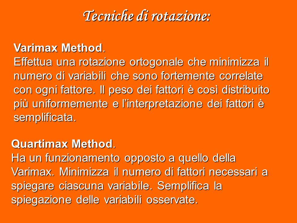 Varimax Method.