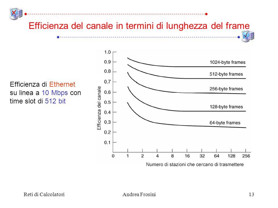 Reti di CalcolatoriAndrea Frosini13 Efficienza del canale in termini di lunghezza del frame Efficienza di Ethernet su linea a 10 Mbps con time slot di