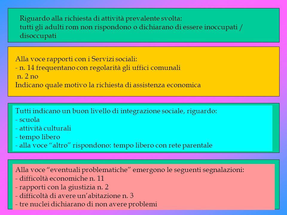 Riguardo alla richiesta di attività prevalente svolta: tutti gli adulti rom non rispondono o dichiarano di essere inoccupati / disoccupati Alla voce r