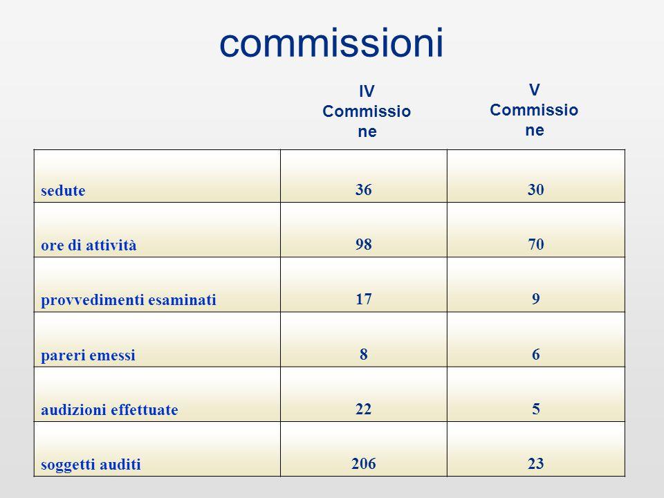 I Commissio ne sedute253142 ore di attività6355114 provvedimenti esaminati101915 pareri emessi6165 audizioni effettuate101442 soggetti auditi10127152