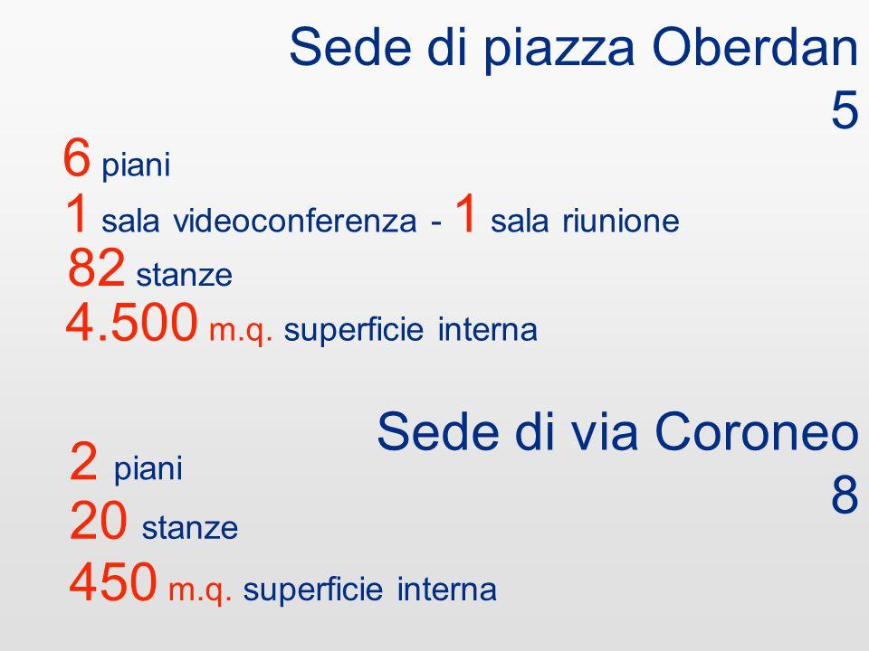 Sede di piazza Oberdan 6 3 piani 1 biblioteca 2.240 m.q. superficie interna 5 piani 1 aula consiliare - 3 sale riunione 5.063 m.q. superficie interna