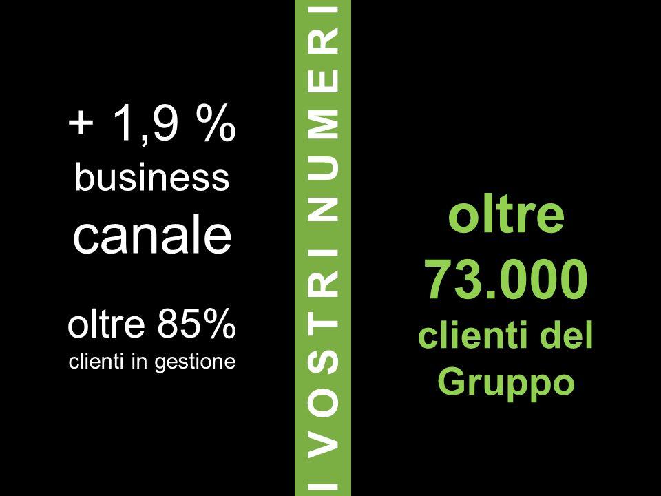 I V O S T R I N U M E R I + 1,9 % business canale oltre 85% clienti in gestione oltre 73.000 clienti del Gruppo
