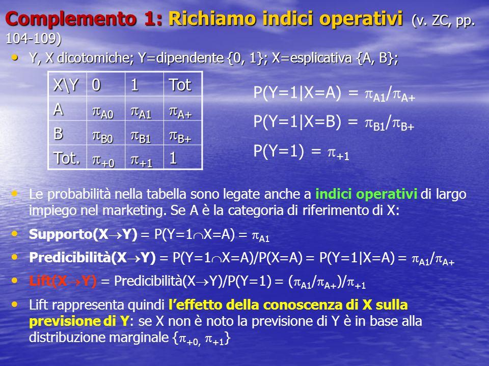 Complemento 1: Richiamo indici operativi (v.ZC, pp.
