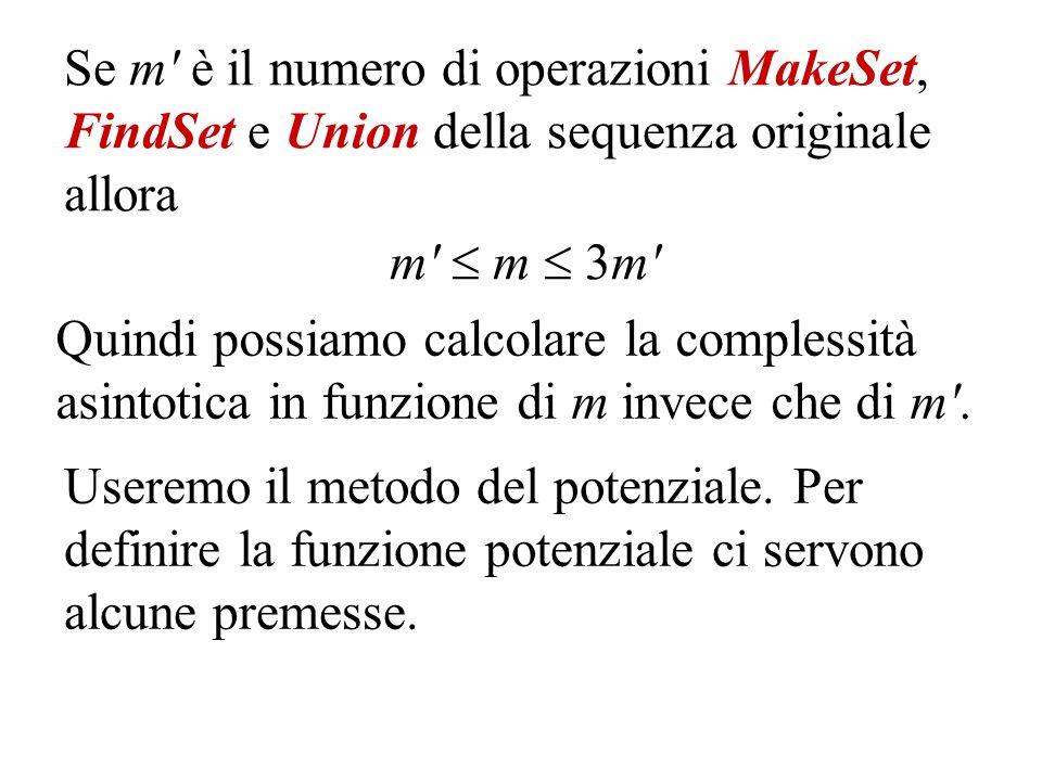 Se m è il numero di operazioni MakeSet, FindSet e Union della sequenza originale allora m m 3m Quindi possiamo calcolare la complessità asintotica in funzione di m invece che di m .