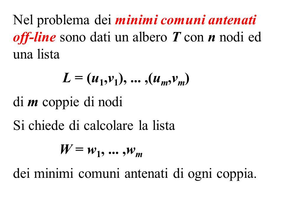 Nel problema dei minimi comuni antenati off-line sono dati un albero T con n nodi ed una lista L = (u 1,v 1 ),...,(u m,v m ) di m coppie di nodi Si chiede di calcolare la lista W = w 1,...,w m dei minimi comuni antenati di ogni coppia.