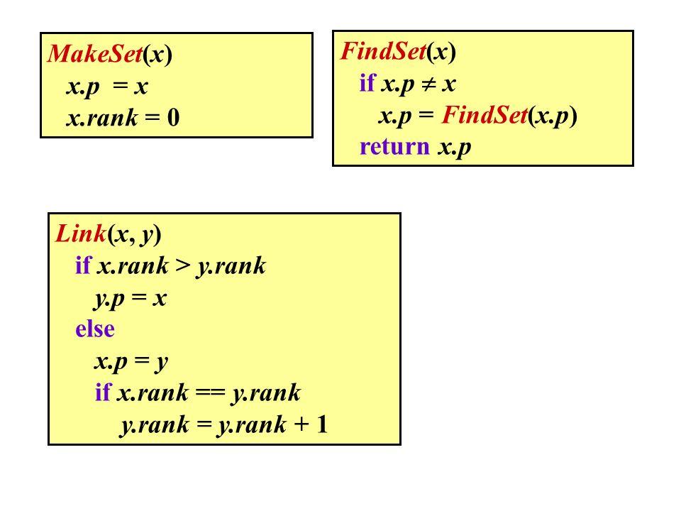 Calcoliamo il costo ammortizzato delle tre operazioni MakeSet(x) x.p = x x.rank = 0 FindSet(x) if x.p x x.p = FindSet(x.p) return x.p Link(x, y) if x.rank > y.rank y.p = x else x.p = y if x.rank == y.rank y.rank = y.rank + 1