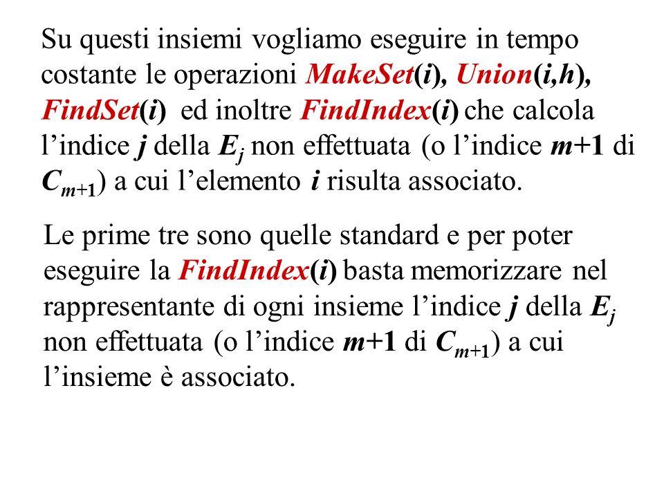 Su questi insiemi vogliamo eseguire in tempo costante le operazioni MakeSet(i), Union(i,h), FindSet(i) ed inoltre FindIndex(i) che calcola lindice j della E j non effettuata (o lindice m+1 di C m+1 ) a cui lelemento i risulta associato.