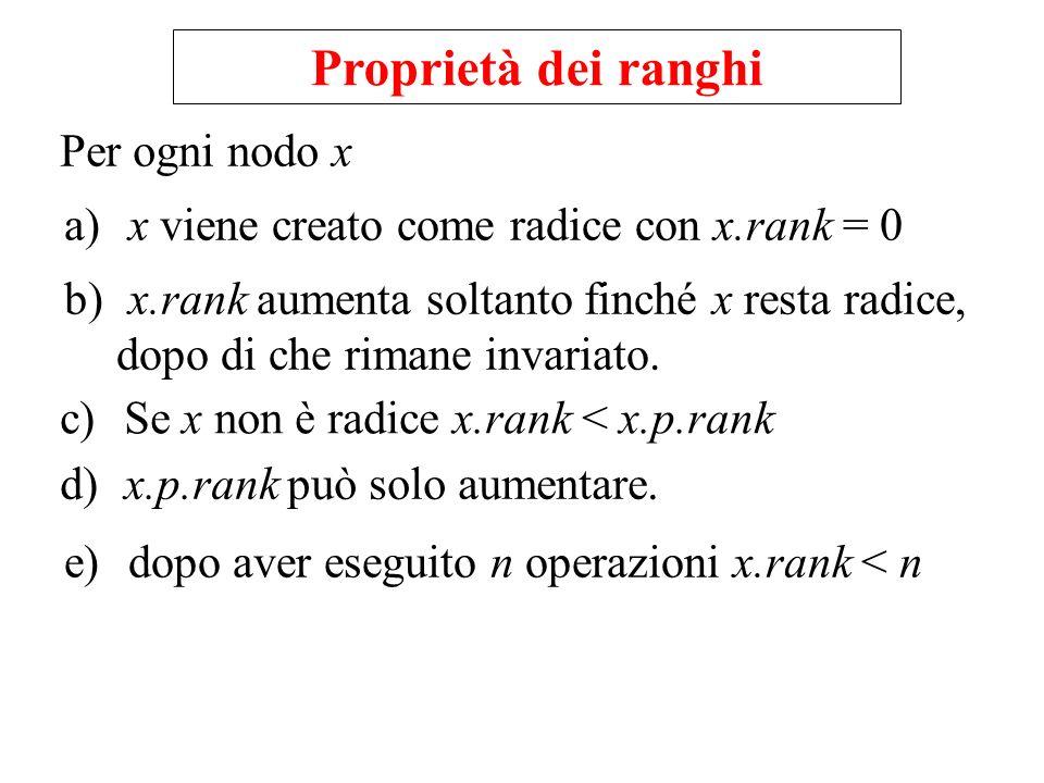 Proprietà dei ranghi Per ogni nodo x a) x viene creato come radice con x.rank = 0 b) x.rank aumenta soltanto finché x resta radice, dopo di che rimane invariato.