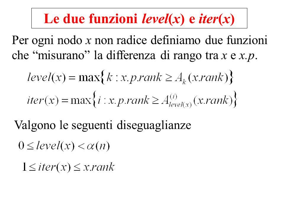 Le due funzioni level(x) e iter(x) Valgono le seguenti diseguaglianze Per ogni nodo x non radice definiamo due funzioni che misurano la differenza di rango tra x e x.p.
