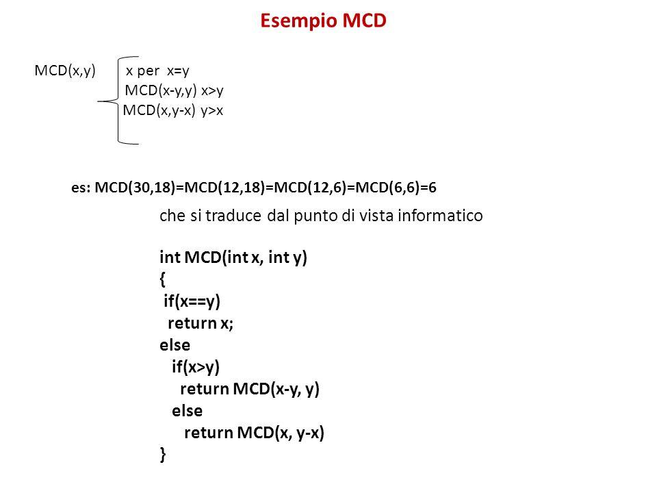 Esempio MCD MCD(x,y) x per x=y MCD(x-y,y) x>y MCD(x,y-x) y>x es: MCD(30,18)=MCD(12,18)=MCD(12,6)=MCD(6,6)=6 che si traduce dal punto di vista informatico int MCD(int x, int y) { if(x==y) return x; else if(x>y) return MCD(x-y, y) else return MCD(x, y-x) }
