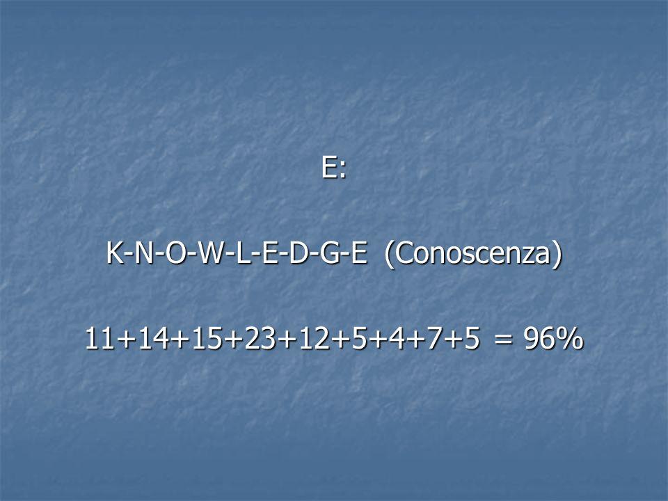 E: K-N-O-W-L-E-D-G-E (Conoscenza) 11+14+15+23+12+5+4+7+5 = 96%