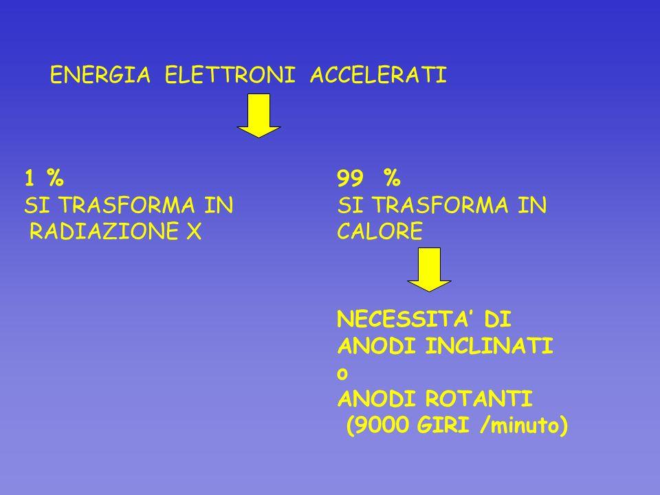 ENERGIA ELETTRONI ACCELERATI 1 % SI TRASFORMA IN RADIAZIONE X 99 % SI TRASFORMA IN CALORE NECESSITA DI ANODI INCLINATI o ANODI ROTANTI (9000 GIRI /min