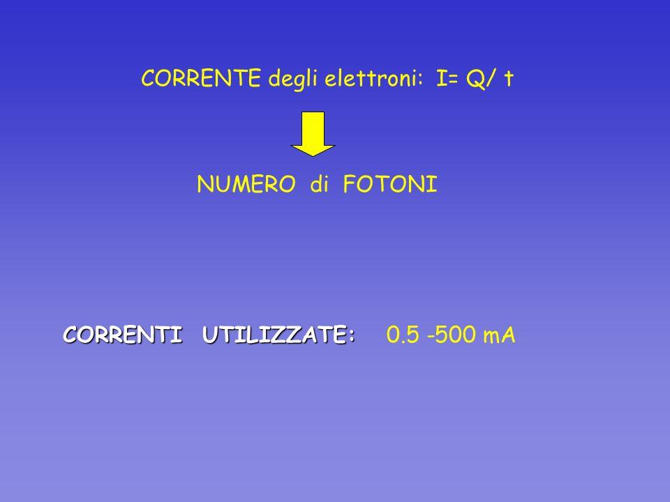 CORRENTI UTILIZZATE: CORRENTI UTILIZZATE: 0.5 -500 mA CORRENTE degli elettroni: I= Q/ t NUMERO di FOTONI