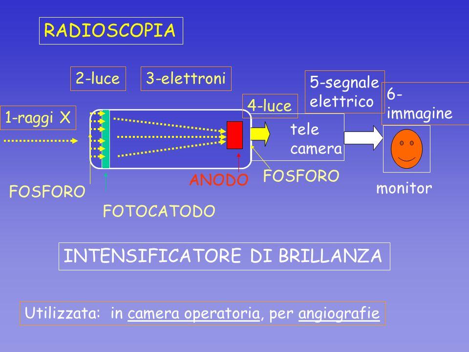 RADIOSCOPIA FOSFORO FOTOCATODO 1-raggi X 2-luce3-elettroni ANODO FOSFORO 4-luce tele camera 5-segnale elettrico monitor 6- immagine Utilizzata: in cam
