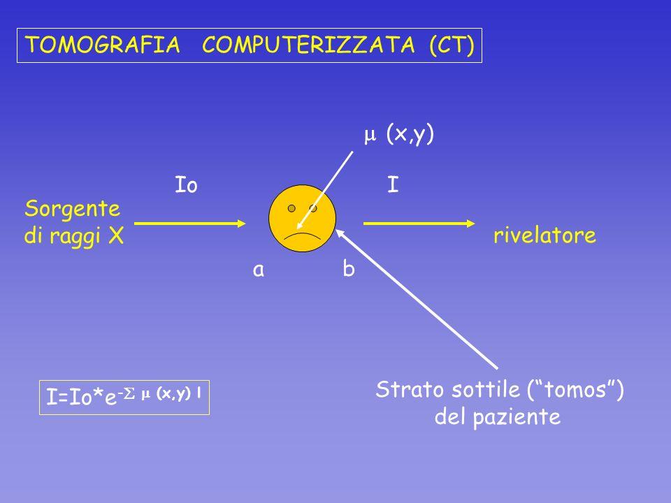 ab Sorgente di raggi X Io rivelatore I (x,y) I=Io*e - (x,y) l Strato sottile (tomos) del paziente TOMOGRAFIA COMPUTERIZZATA (CT)